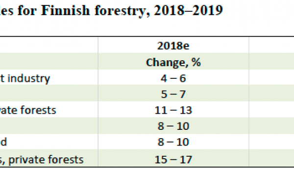 Key forecast variables for Finnish forestry, 2018–2019