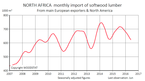 The Middle East monthly import of softwood lumber