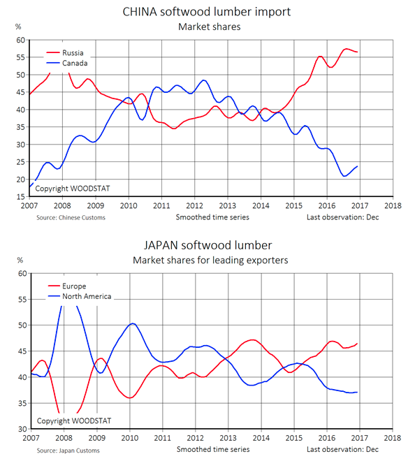 China and Japan softwood lumber import and