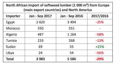 North African import of softwood lumber