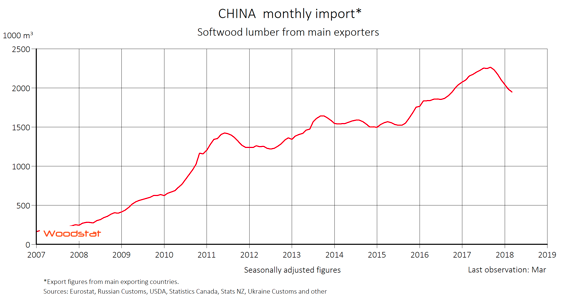 China monthly import, softwod lumber from main exporters