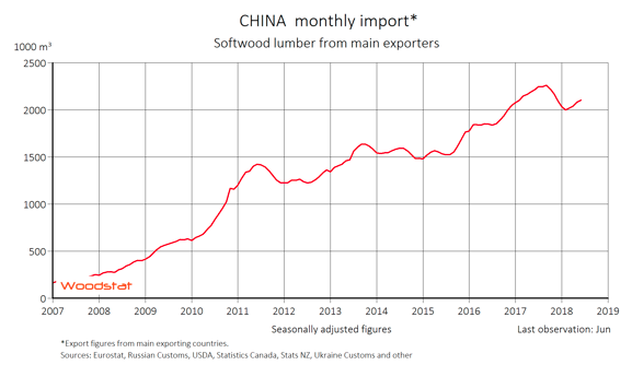 Lumber export to China