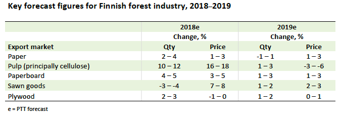 Key forecast figures for Finnish forest industry, 2018-2019